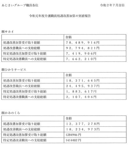 令和元年度介護職員(等特定)処遇改善加算の実績報告
